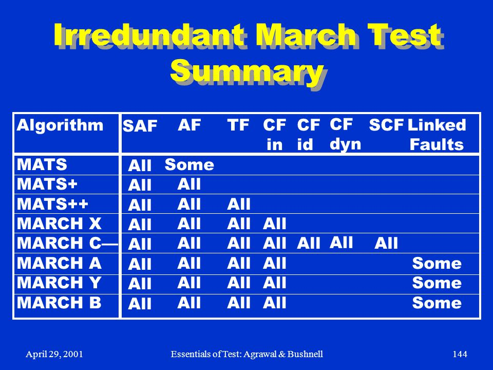 Irredundant March Test Summary