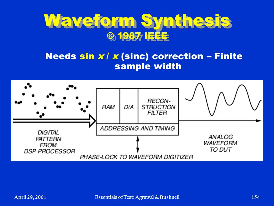 Waveform Synthesis © 1987 IEEE