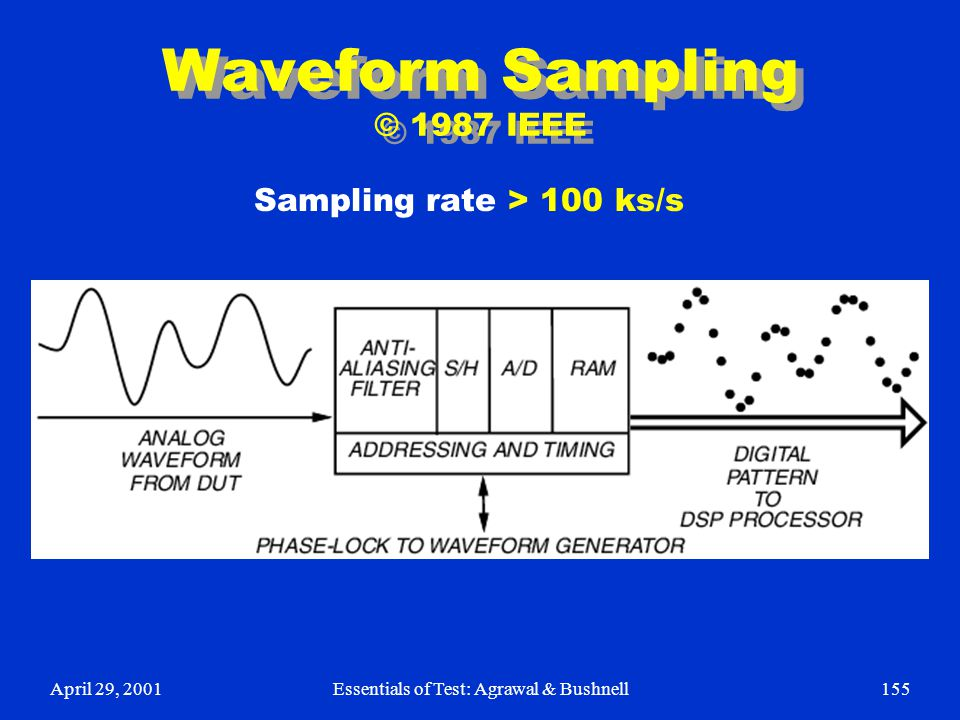 Waveform Sampling © 1987 IEEE