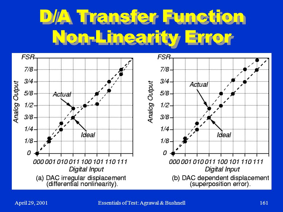 D/A Transfer Function Non-Linearity Error