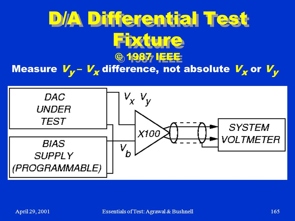 D/A Differential Test Fixture © 1987 IEEE