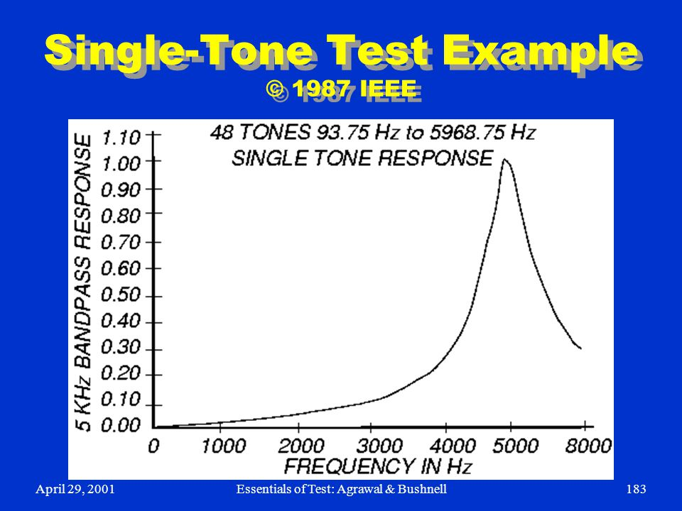 Single-Tone Test Example © 1987 IEEE