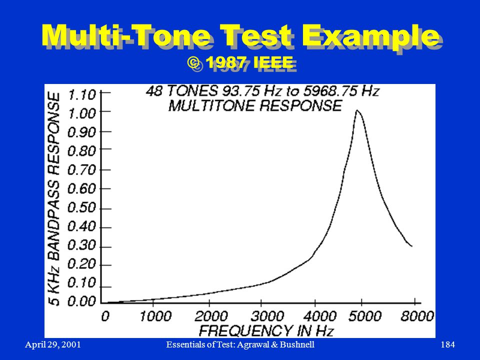 Multi-Tone Test Example © 1987 IEEE
