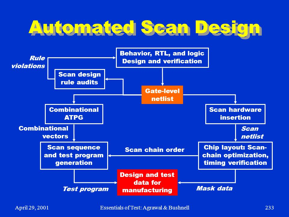 Automated Scan Design Behavior, RTL, and logic Design and verification