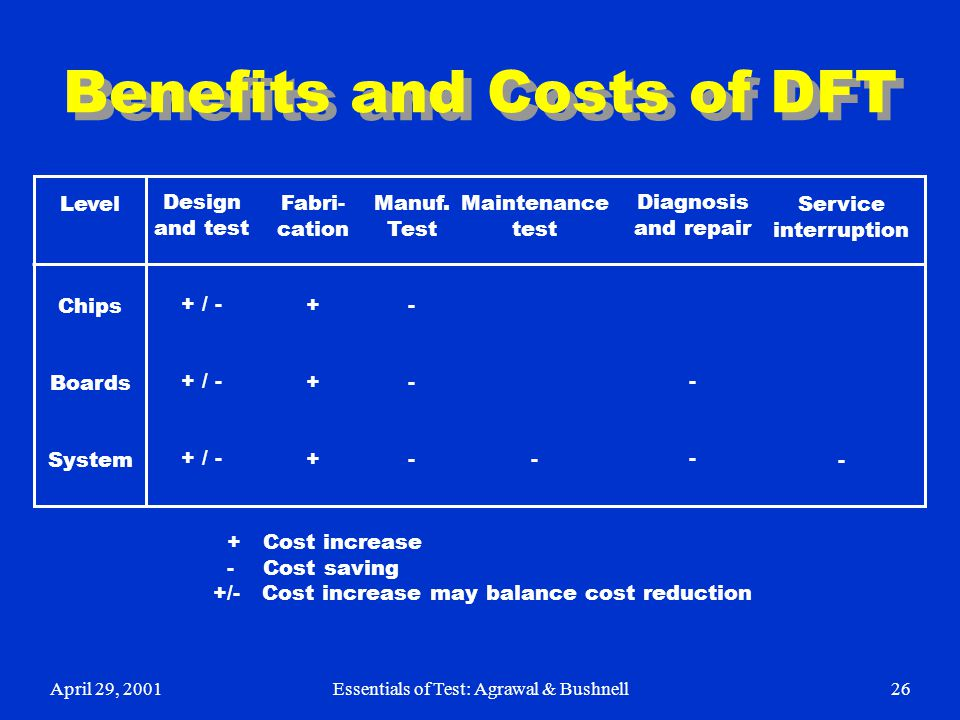 Benefits and Costs of DFT