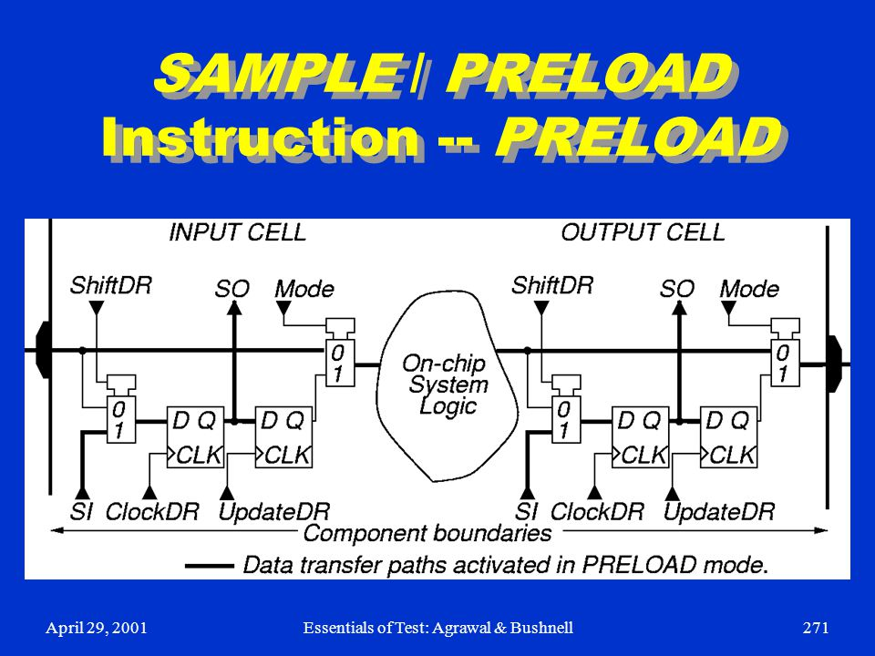 SAMPLE / PRELOAD Instruction -- PRELOAD