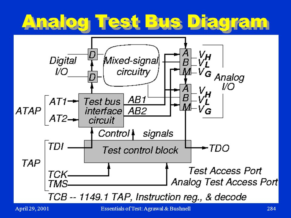 Analog Test Bus Diagram