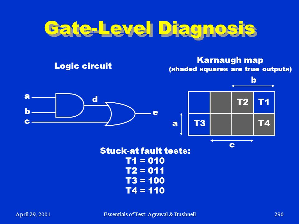 Gate-Level Diagnosis Karnaugh map Logic circuit b a d T2 T1 b e c a T3