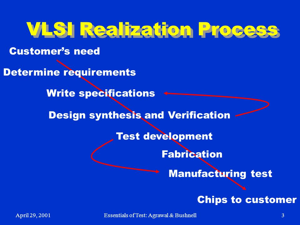 VLSI Realization Process