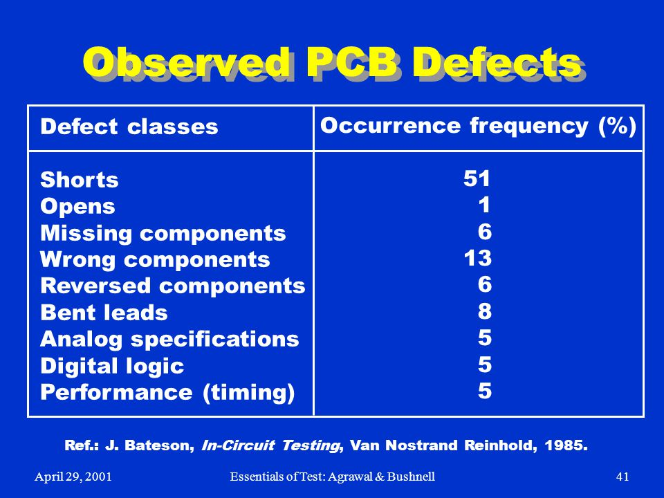 Observed PCB Defects Defect classes Occurrence frequency (%) Shorts 51