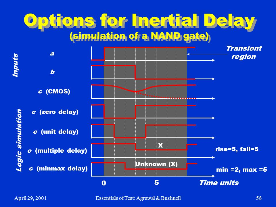 Options for Inertial Delay (simulation of a NAND gate)