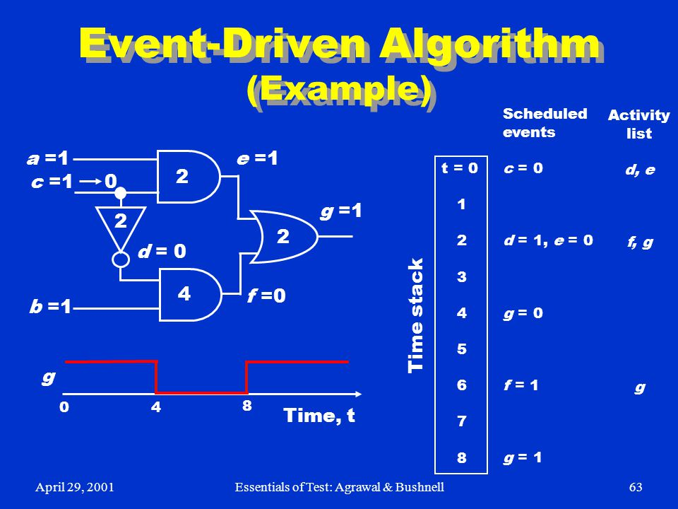 Event-Driven Algorithm (Example)