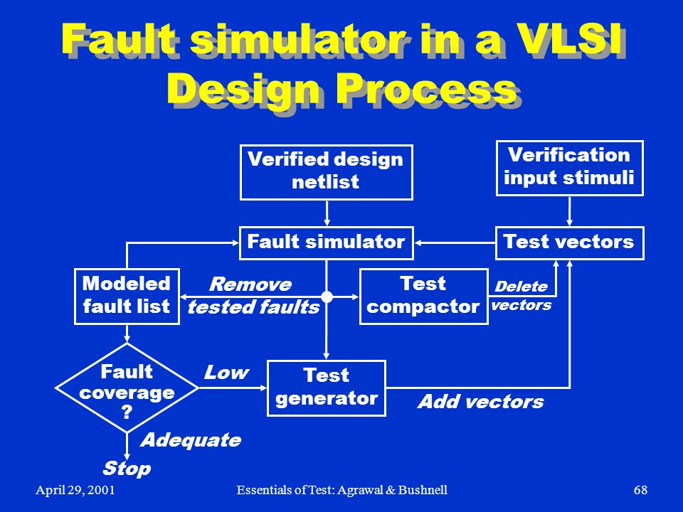 Fault simulator in a VLSI Design Process