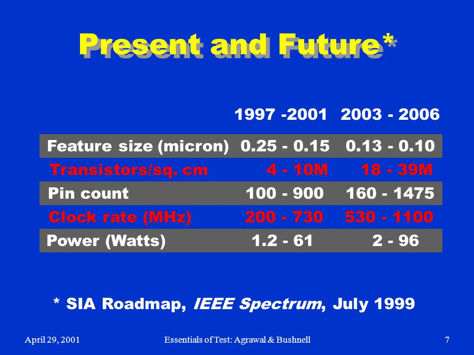 Present and Future* 1997 -2001. 2003 - 2006. Feature size (micron) 0.25 - 0.15 0.13 - 0.10. Transistors/sq. cm 4 - 10M 18 - 39M.