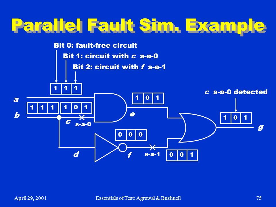 Parallel Fault Sim. Example