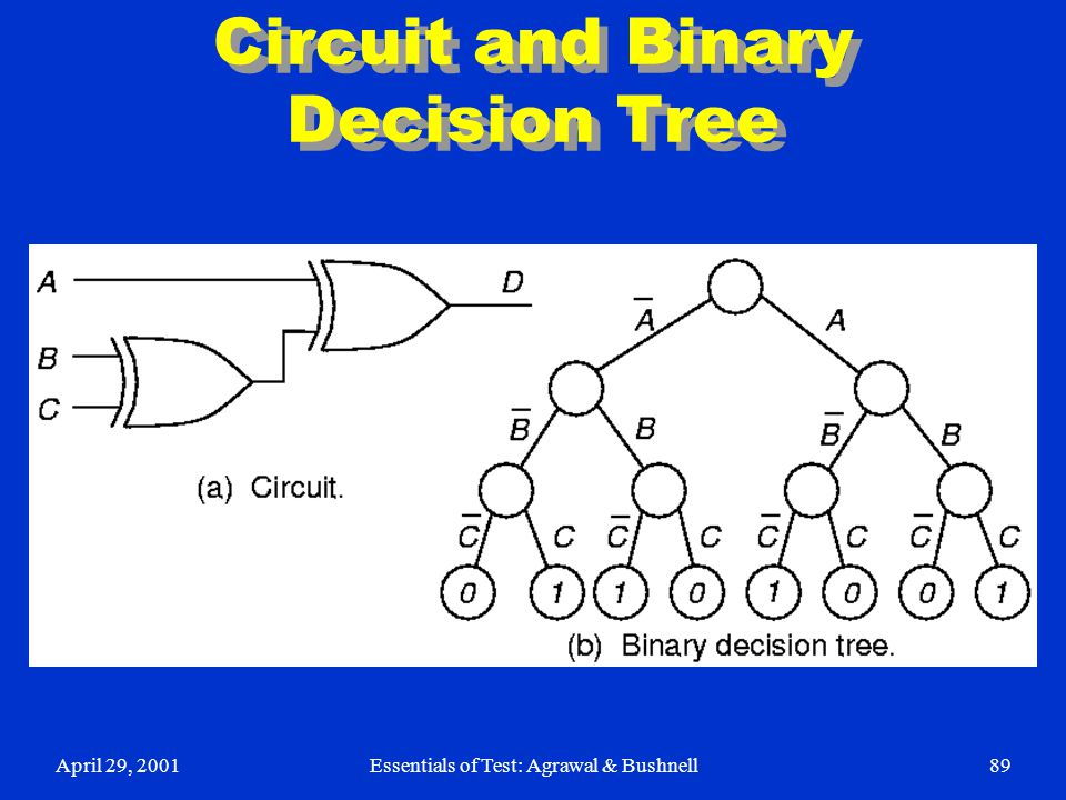 Circuit and Binary Decision Tree