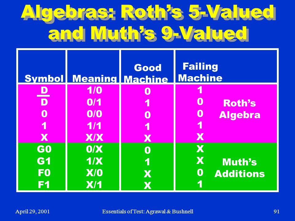 Algebras: Roth's 5-Valued and Muth's 9-Valued