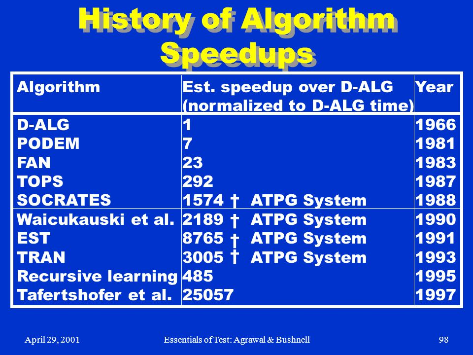 History of Algorithm Speedups