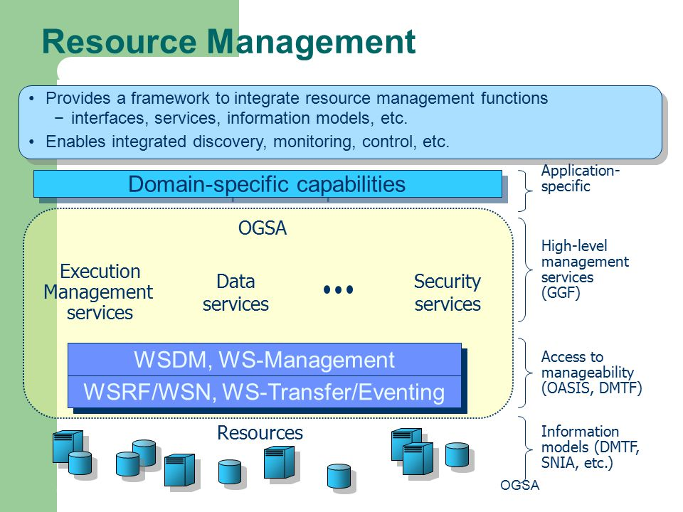 Resource Management Domain-specific capabilities WSDM, WS-Management