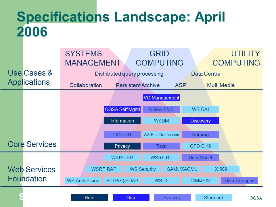 Specifications Landscape: April 2006
