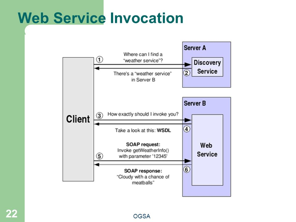 Web Service Invocation