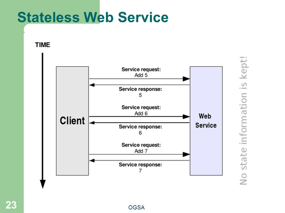 Stateless Web Service This means that the Web service can't remember information, or keep state, from one invocation to another.