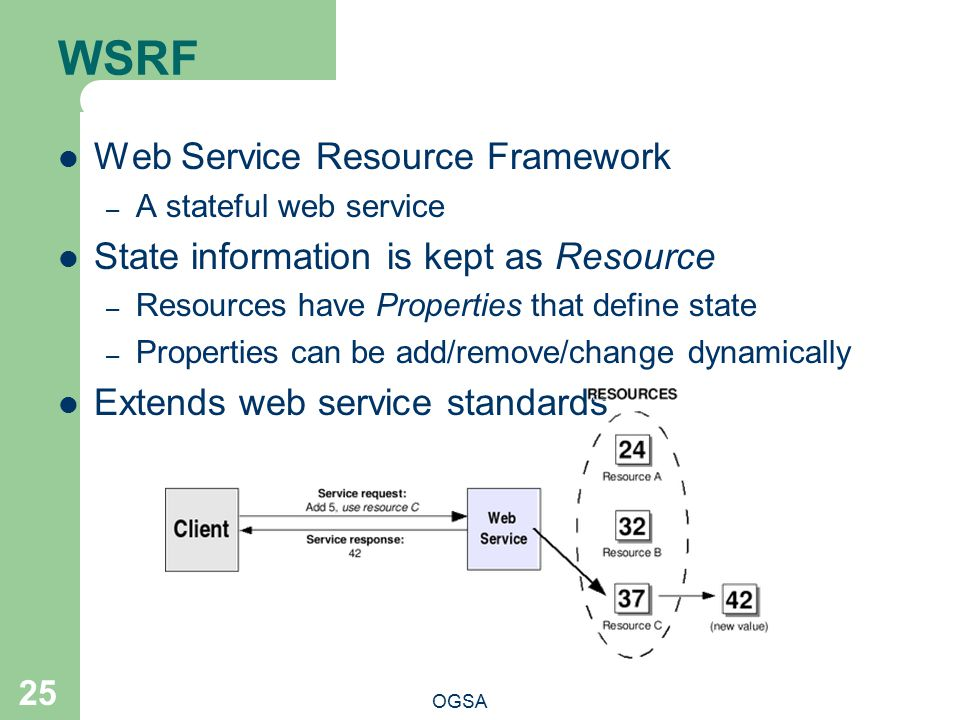 WSRF Web Service Resource Framework