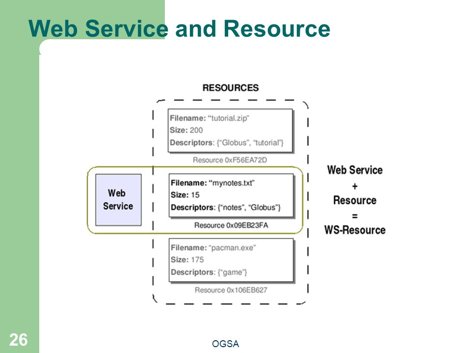 Web Service and Resource