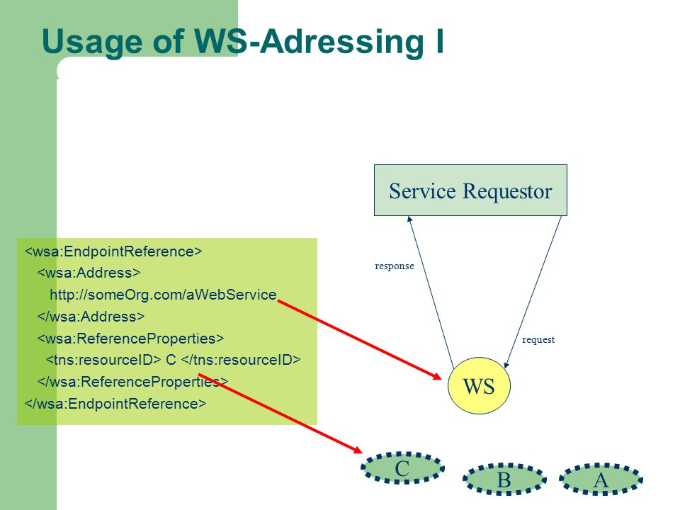 Usage of WS-Adressing I