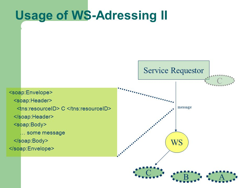 Usage of WS-Adressing II