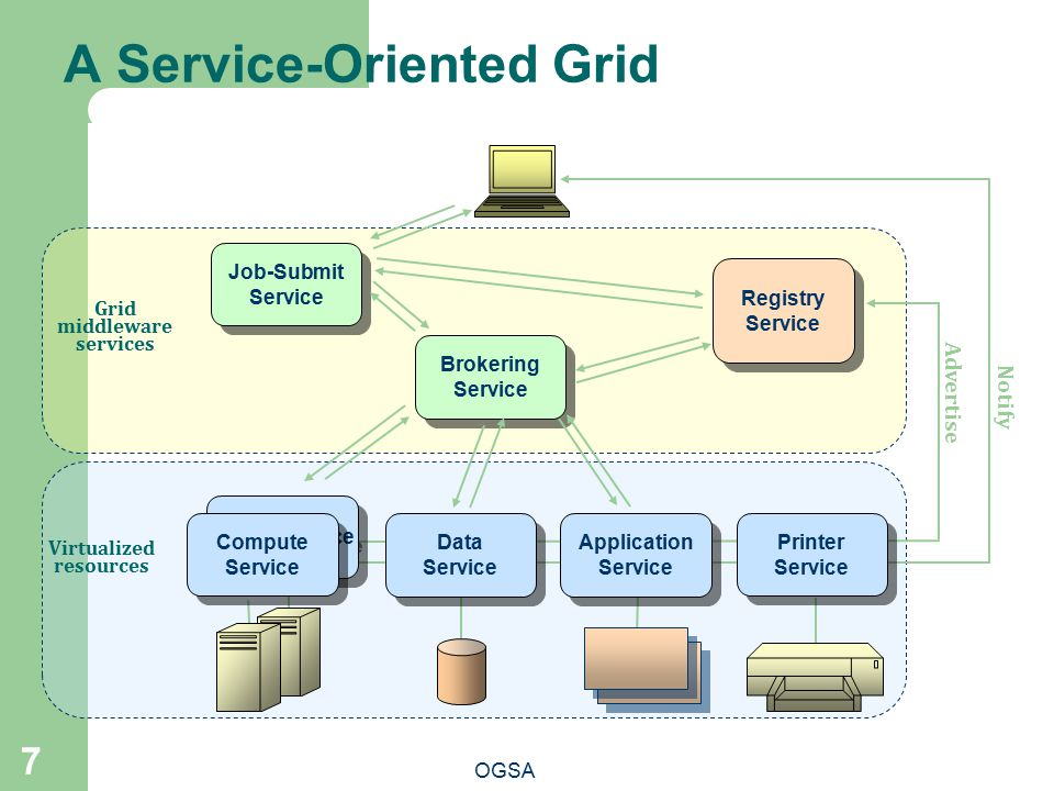 A Service-Oriented Grid