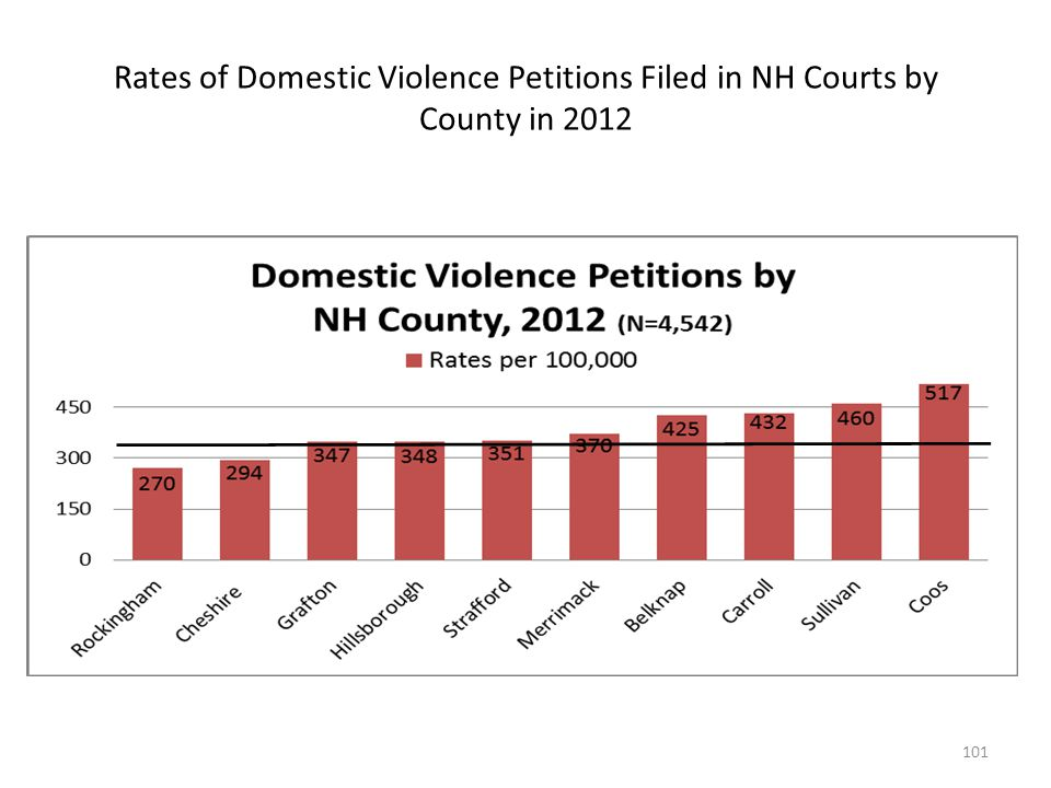 Rates of Domestic Violence Petitions Filed in NH Courts by County in 2012
