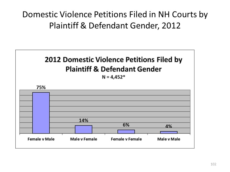Domestic Violence Petitions Filed in NH Courts by Plaintiff & Defendant Gender, 2012