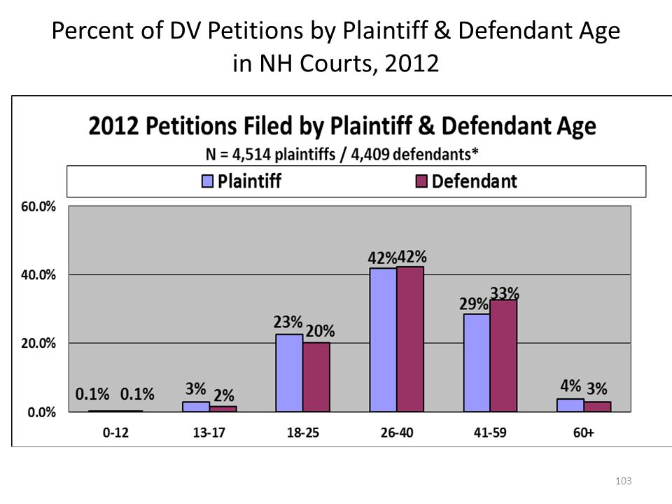 Percent of DV Petitions by Plaintiff & Defendant Age in NH Courts, 2012