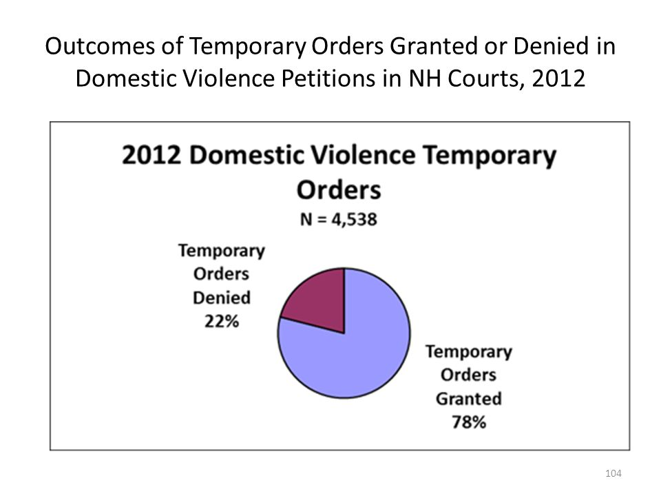 Outcomes of Temporary Orders Granted or Denied in Domestic Violence Petitions in NH Courts, 2012