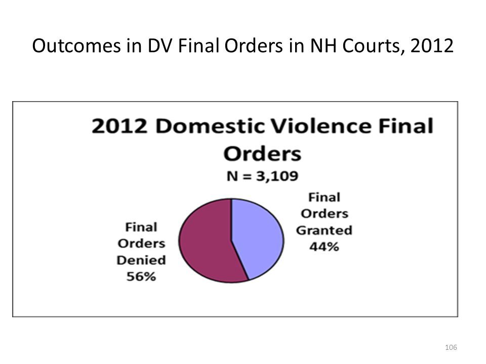Outcomes in DV Final Orders in NH Courts, 2012