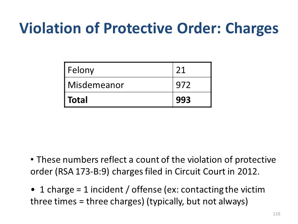 Violation of Protective Order: Charges