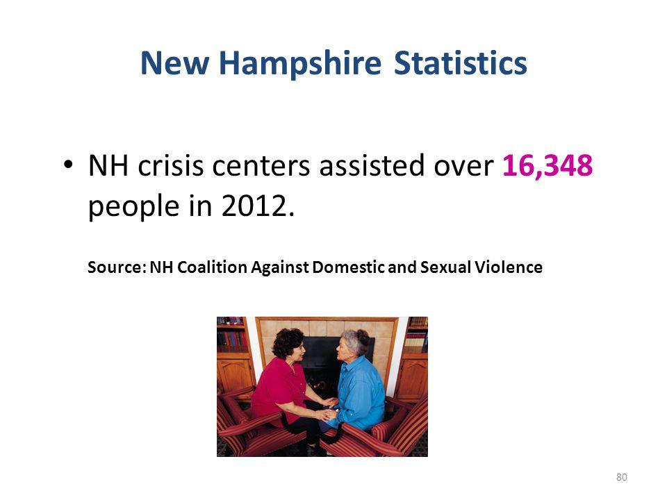 New Hampshire Statistics