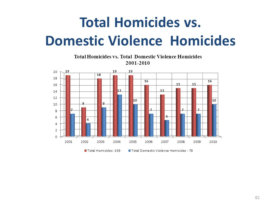 Total Homicides vs. Domestic Violence Homicides