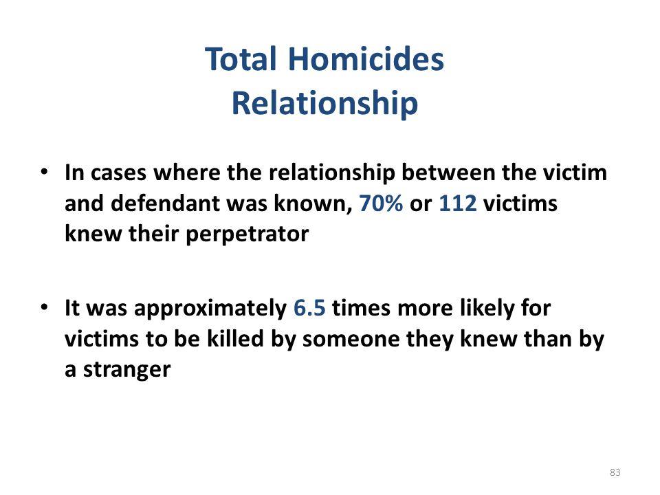 Total Homicides Relationship
