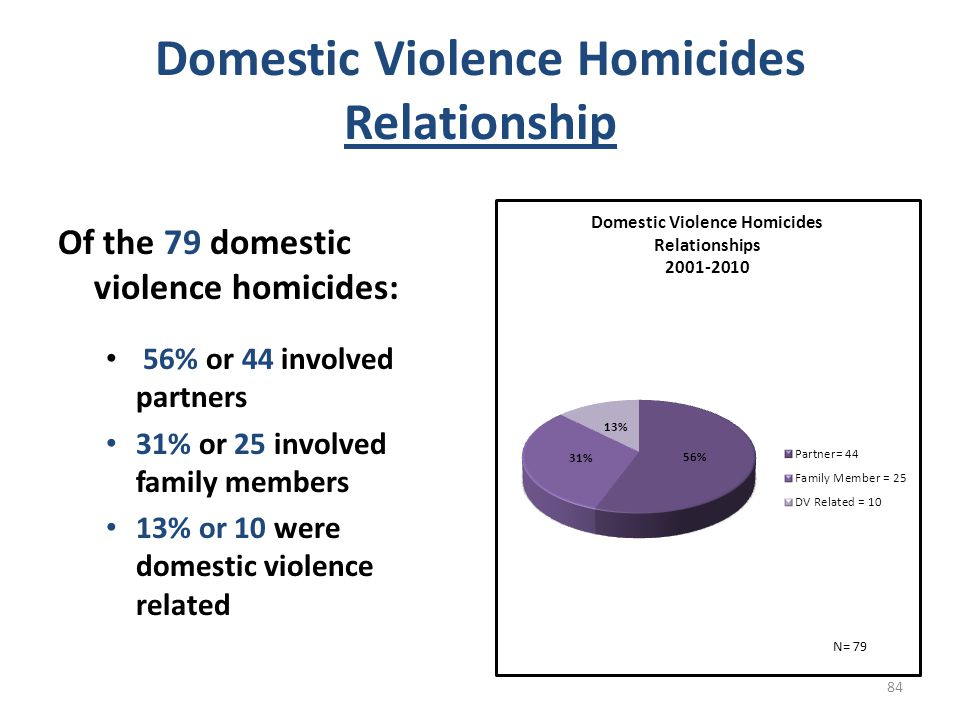 Domestic Violence Homicides Relationship