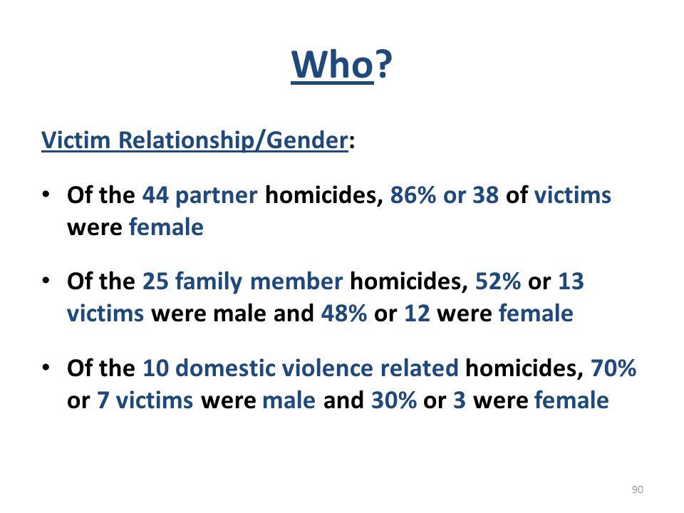 Who Victim Relationship/Gender: