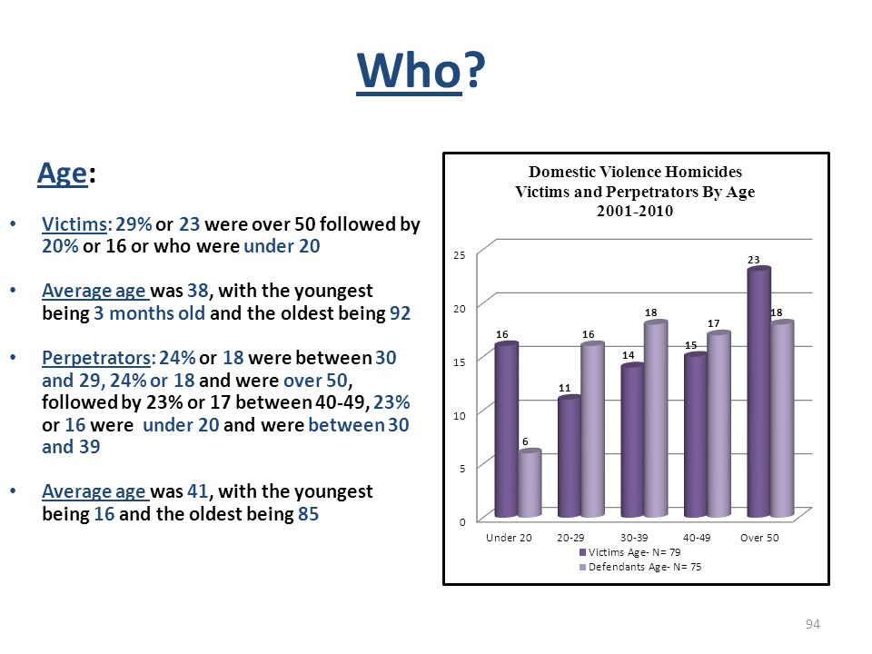 Who Age: Victims: 29% or 23 were over 50 followed by 20% or 16 or who were under 20.