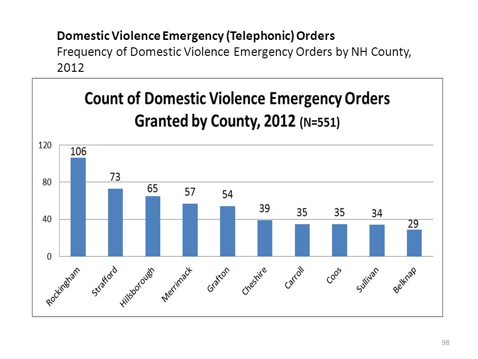 Domestic Violence Emergency (Telephonic) Orders