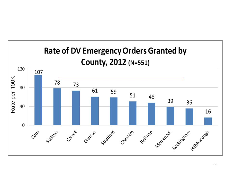 Rates of DV Emergency Orders Granted by NH County in 2012