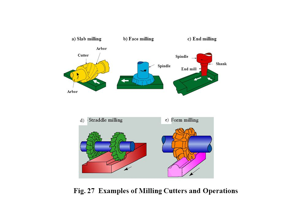 Fig. 27 Examples of Milling Cutters and Operations