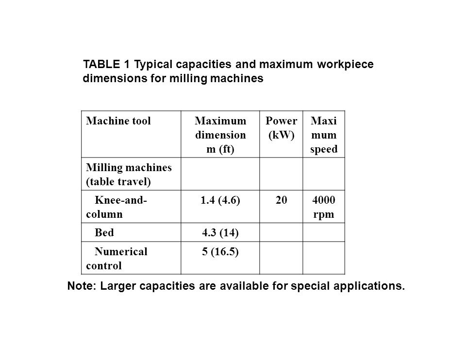 TABLE 1 Typical capacities and maximum workpiece dimensions for milling machines