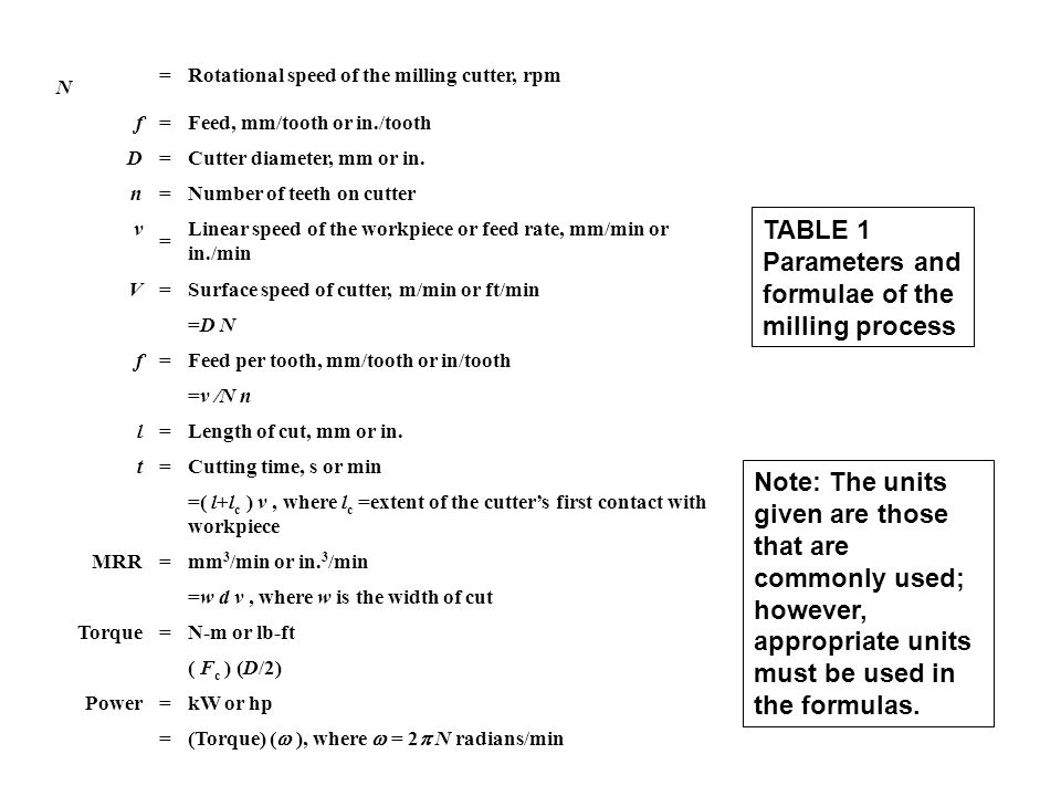 TABLE 1 Parameters and formulae of the milling process