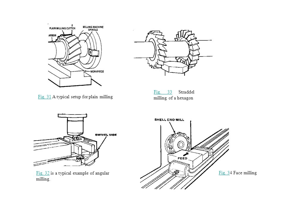 Fig. 31 A typical setup for plain milling