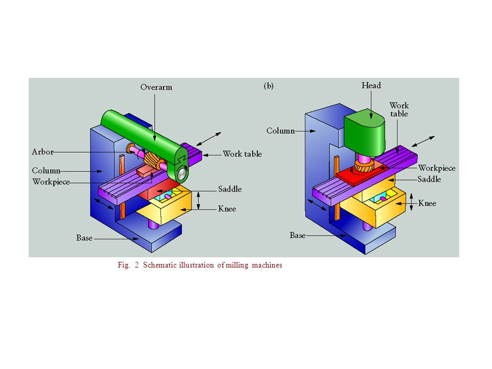 Fig. 2 Schematic illustration of milling machines